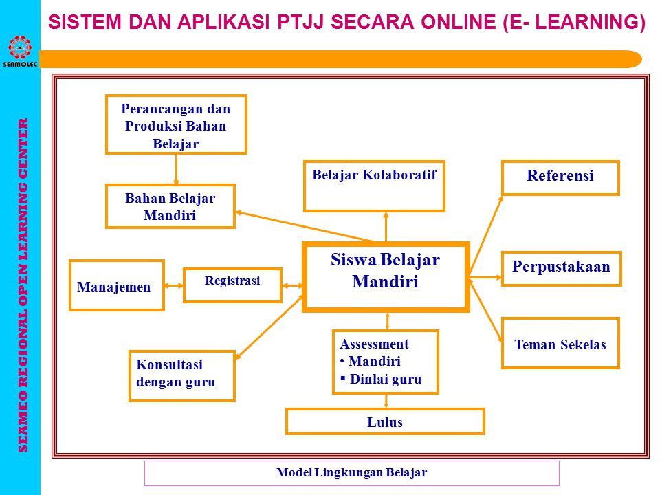 SEAMEO REGIONAL OPEN LEARNING CENTER SISTEM DAN APLIKASI PTJJ SECARA ONLINE (E- LEARNING) Building your own custom courses Effort: high (requires new skills among staff) Cost: medium (less expensive than custom courses developed by an external source, but more expensive than off- the-shelf courses).