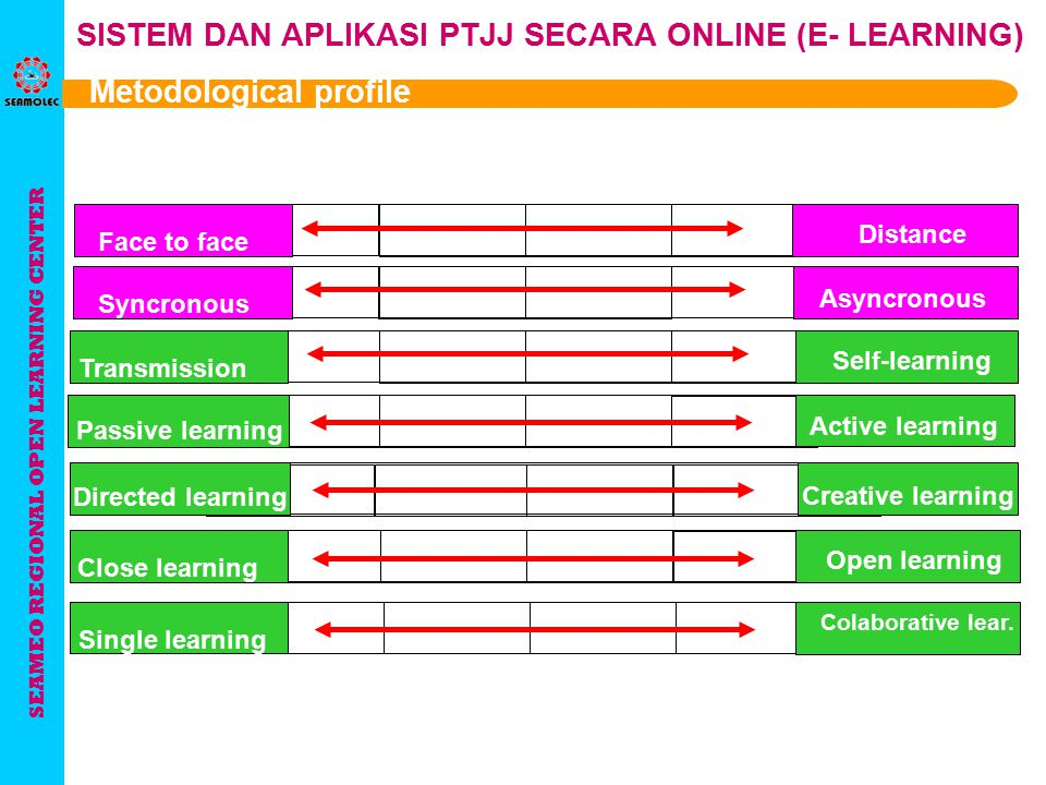 SEAMEO REGIONAL OPEN LEARNING CENTER SISTEM DAN APLIKASI PTJJ SECARA ONLINE (E- LEARNING) Metodological profile Face to face Distance Syncronous Asyncronous Transmission Self-learning Passive learning Active learning Directed learning Creative learning Close learning Open learning Single learning Colaborative lear.