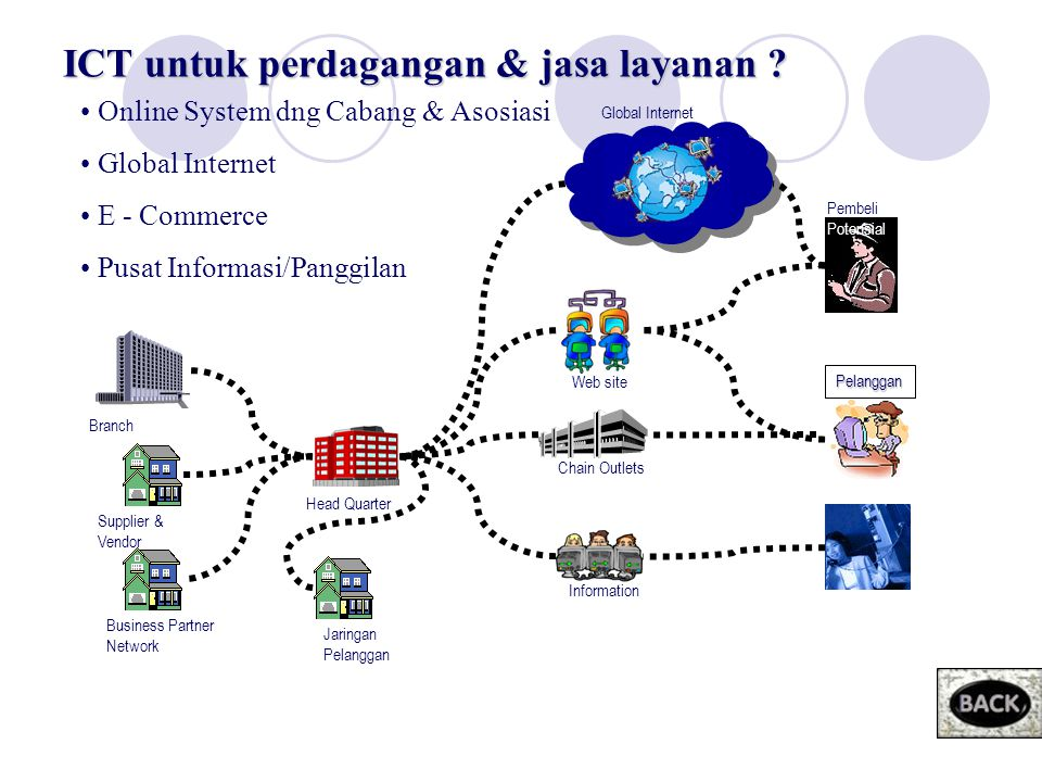 ICT For Usaha Kecil Menengah E-Business Promotion E-Procurement