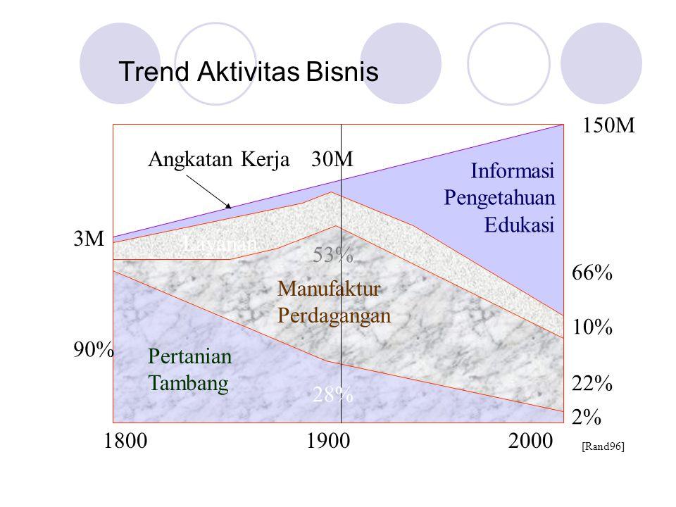 Trend Aktivitas Bisnis 180019002000 Pertanian Tambang Manufaktur Perdagangan Layanan Informasi Pengetahuan Edukasi Angkatan Kerja 3M 30M 150M 90% 28% 2% 53% 22% 10% 66% [Rand96]
