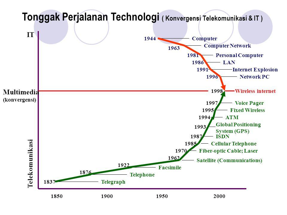 ICT untuk perdagangan & jasa layanan .