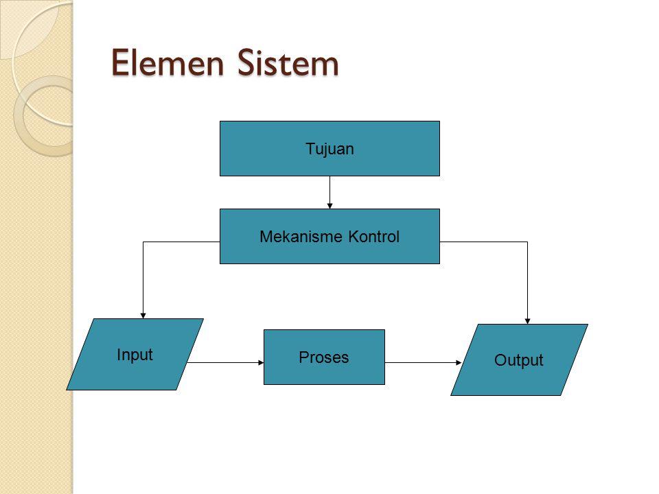 Elemen Sistem Tujuan Input Mekanisme Kontrol Proses Output