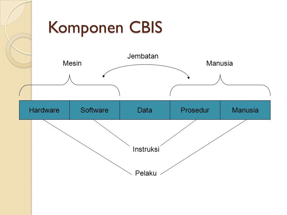 Komponen CBIS HardwareManusiaProsedurDataSoftware MesinManusia Instruksi Pelaku Jembatan