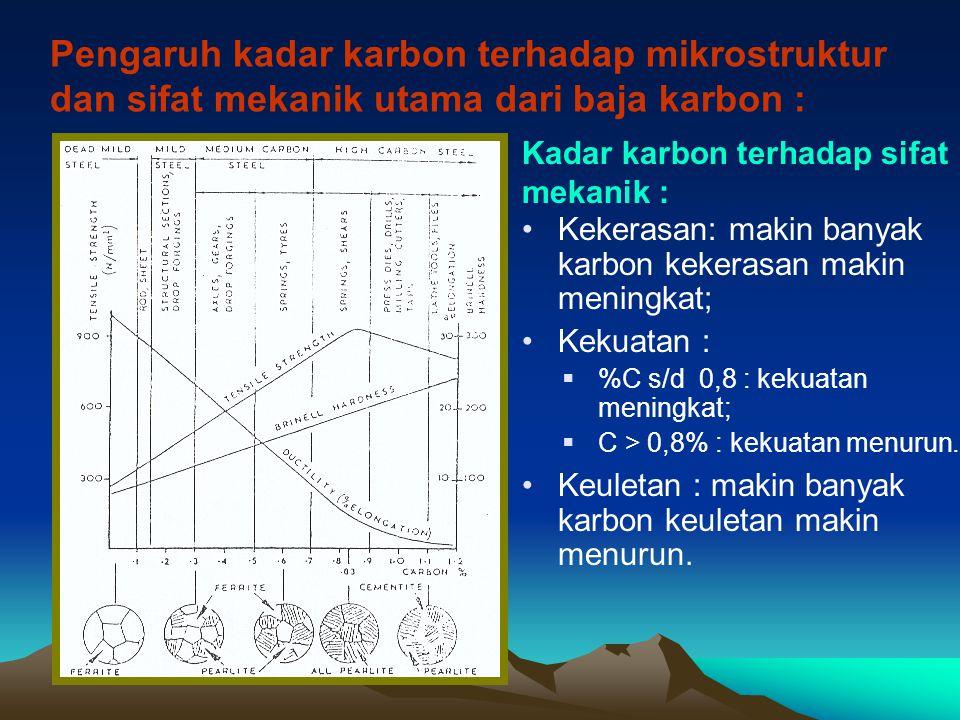Pengaruh kadar karbon terhadap mikrostruktur dan sifat mekanik utama dari baja karbon : Kadar karbon terhadap sifat mekanik : Kekerasan: makin banyak