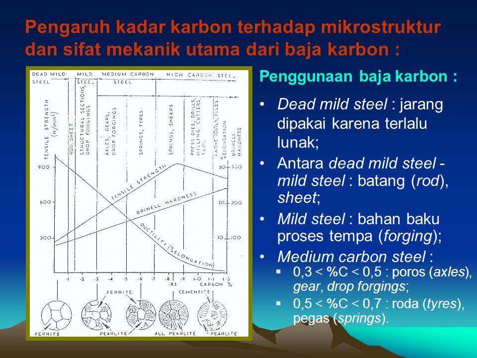 Pengaruh kadar karbon terhadap mikrostruktur dan sifat mekanik utama dari baja karbon : Penggunaan baja karbon : Dead mild steel : jarang dipakai kare