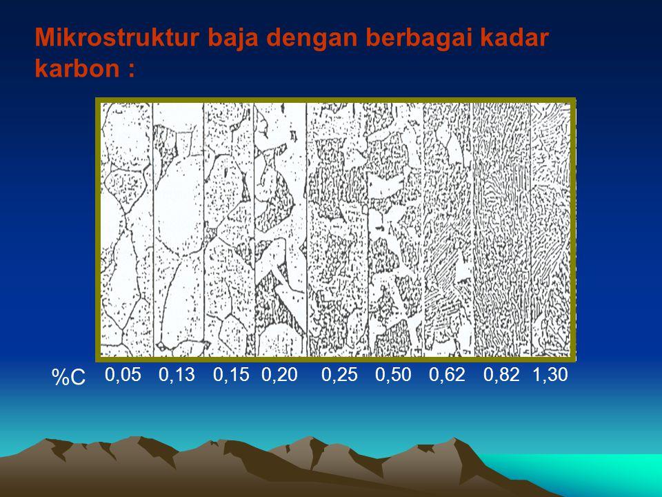 Mikrostruktur baja dengan berbagai kadar karbon : %C 0,050,130,150,200,250,500,620,821,30