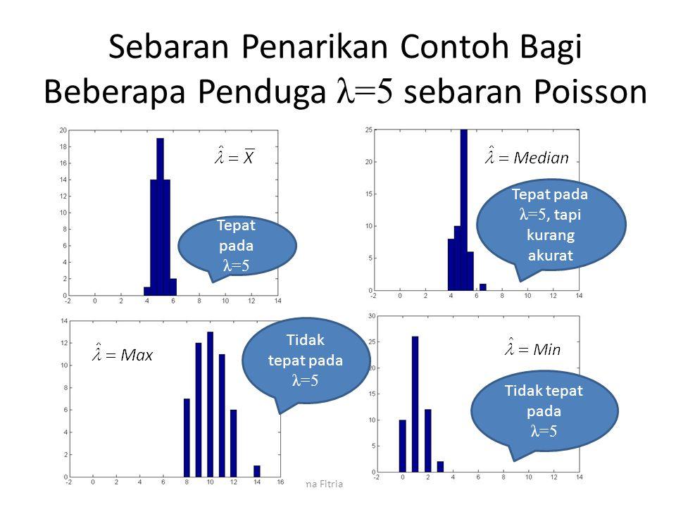 Sebaran Penarikan Contoh Bagi Beberapa Penduga λ=5 sebaran Poisson Dr. Rahma Fitriani, S.Si., M.Sc. Tepat pada λ=5 Tepat pada λ=5, tapi kurang akurat