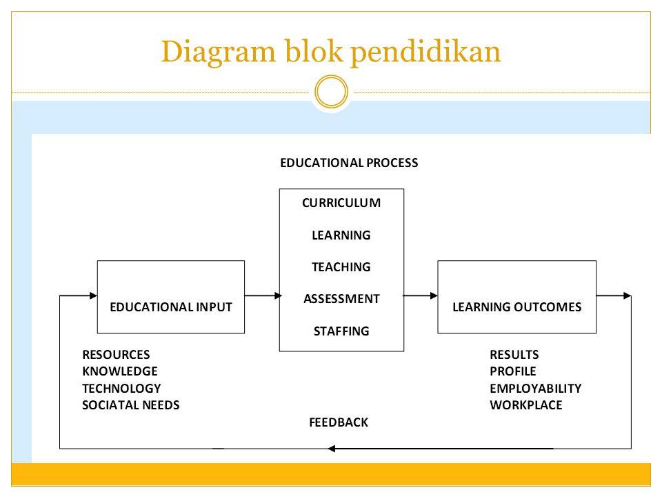 Diagram blok pendidikan