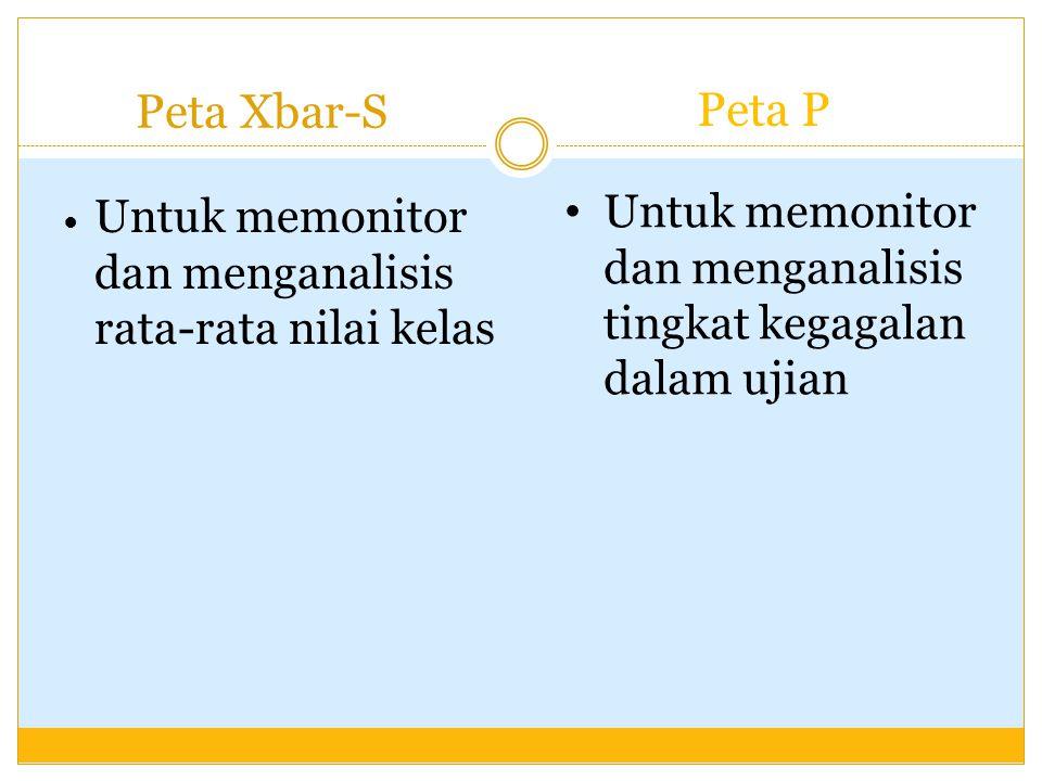 Peta Xbar-S Untuk memonitor dan menganalisis rata-rata nilai kelas Peta P Untuk memonitor dan menganalisis tingkat kegagalan dalam ujian