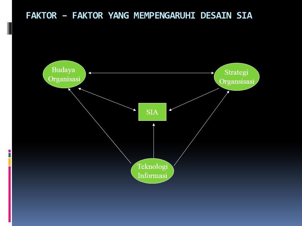 FAKTOR – FAKTOR YANG MEMPENGARUHI DESAIN SIA Budaya Organisasi Strategi Organsisasi Teknologi Informasi SIA