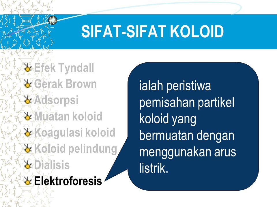 SIFAT-SIFAT KOLOID Efek Tyndall Gerak Brown Adsorpsi Muatan koloid Koagulasi koloid Koloid pelindung Dialisis Elektroforesis ialah peristiwa pemisahan