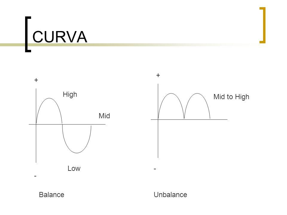 CURVA High Low Mid to High + + - - BalanceUnbalance Mid