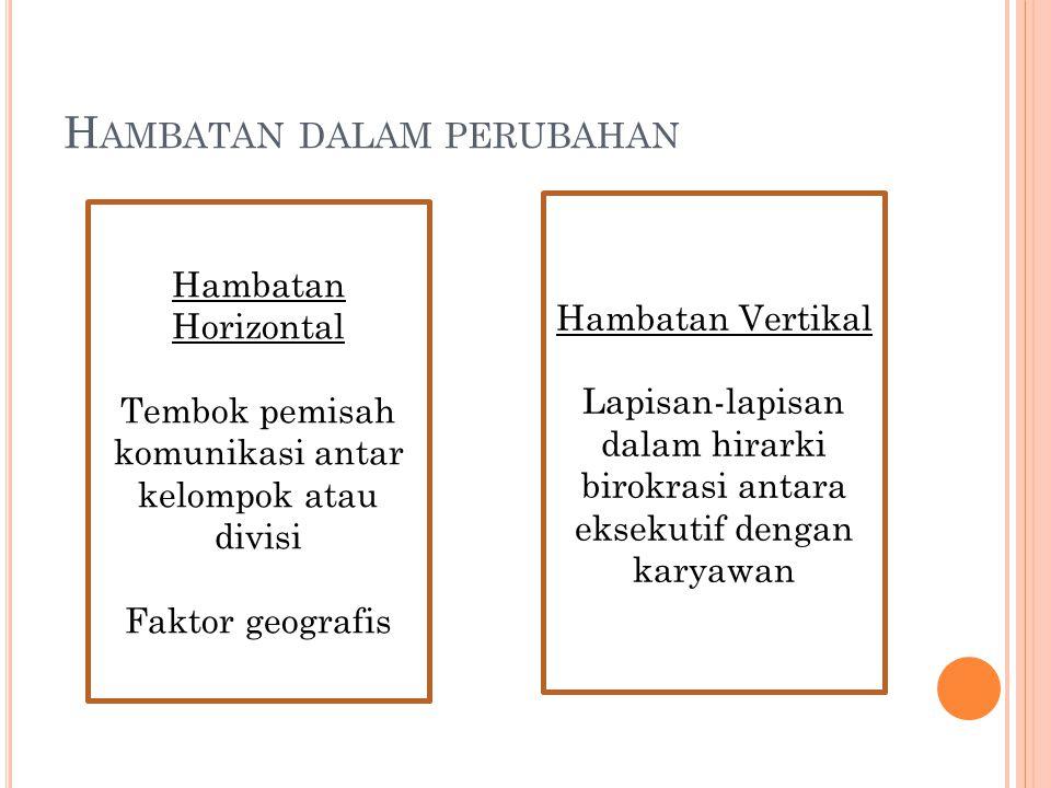 Hambatan Horizontal Tembok pemisah komunikasi antar kelompok atau divisi Faktor geografis H AMBATAN DALAM PERUBAHAN Hambatan Vertikal Lapisan-lapisan
