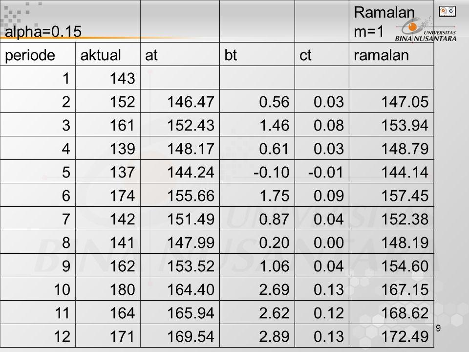 9 alpha=0.15 Ramalan m=1 periodeaktualatbtctramalan 1143 2152146.470.560.03147.05 3161152.431.460.08153.94 4139148.170.610.03148.79 5137144.24-0.10-0.