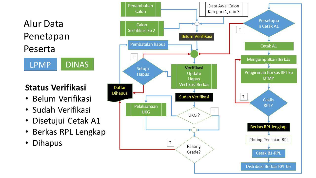 LPMP DINAS Alur Data Penetapan Peserta Status Verifikasi Belum Verifikasi Sudah Verifikasi Disetujui Cetak A1 Berkas RPL Lengkap Dihapus Sudah Verifik