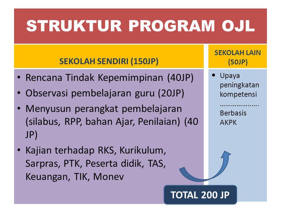 STRUKTUR PROGRAM OJL SEKOLAH SENDIRI (150JP) SEKOLAH LAIN (50JP) Rencana Tindak Kepemimpinan (40JP) Observasi pembelajaran guru (20JP) Menyusun perang