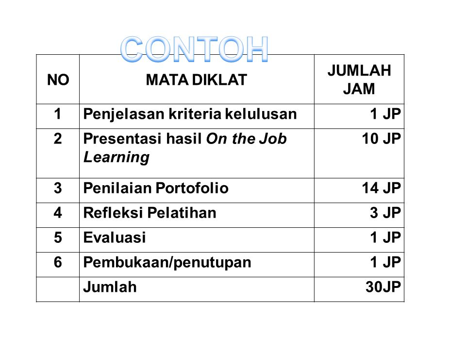 NOMATA DIKLAT JUMLAH JAM 1Penjelasan kriteria kelulusan1 JP 2Presentasi hasil On the Job Learning 10 JP 3Penilaian Portofolio14 JP 4Refleksi Pelatihan