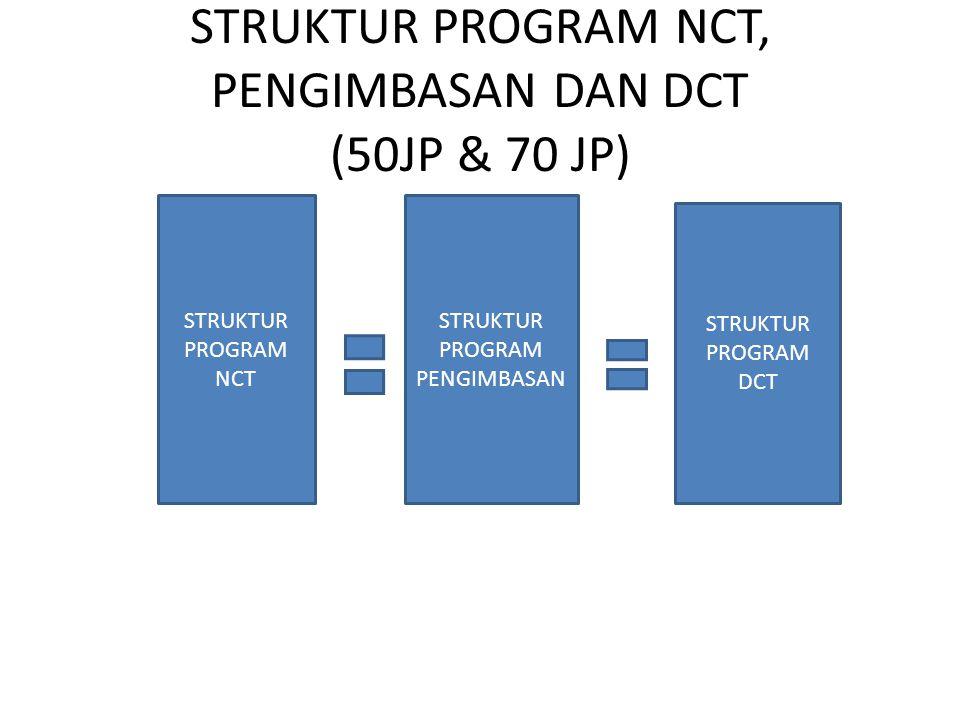 STRUKTUR PROGRAM NCT, PENGIMBASAN DAN DCT (50JP & 70 JP) STRUKTUR PROGRAM NCT STRUKTUR PROGRAM PENGIMBASAN STRUKTUR PROGRAM DCT