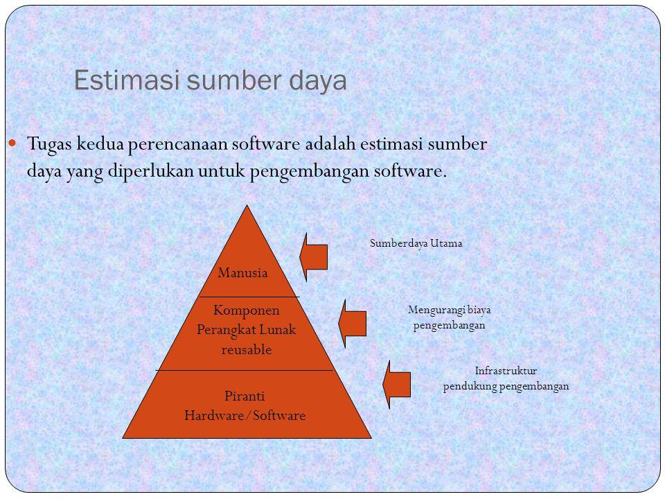 Estimasi sumber daya Tugas kedua perencanaan software adalah estimasi sumber daya yang diperlukan untuk pengembangan software. Manusia Komponen Perang