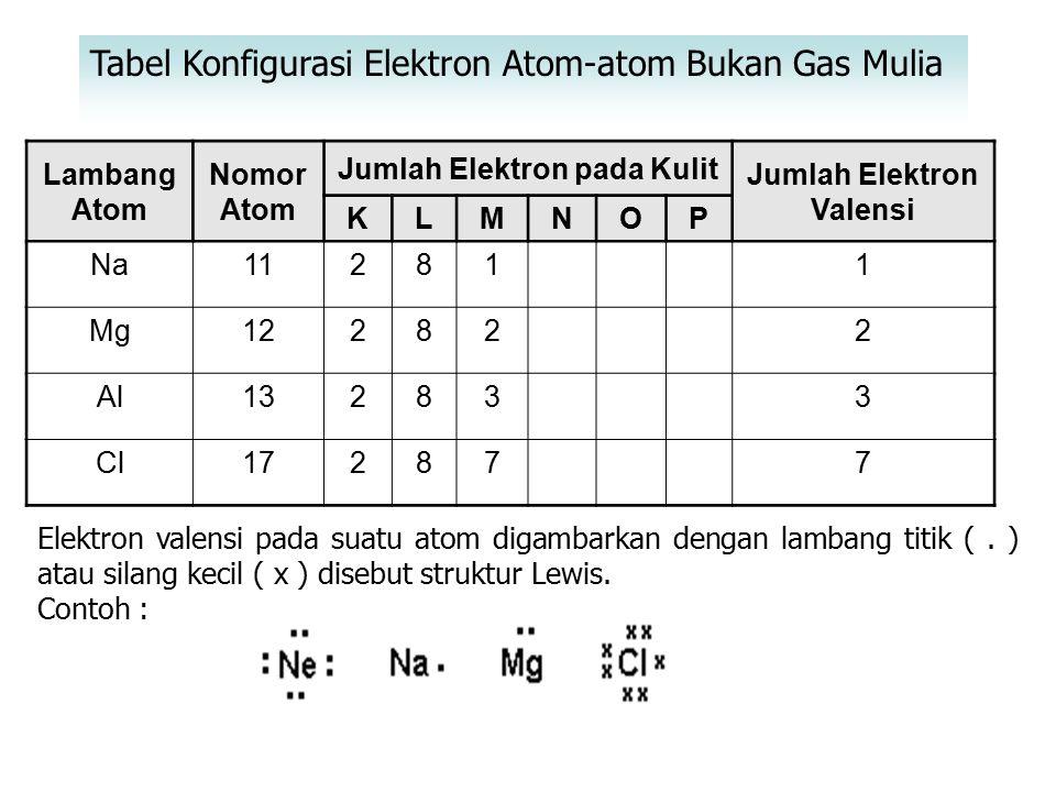 Contoh : 9 F (2.7) + 1e  ion F - (2.8) struktur Ne 8 O (2. 6) + 2 e  ion O -2 (2. 8) struktur Ne 16 S (2.8.6) + 2 e  ion S -2 (2.8.8) struktur Ar 7