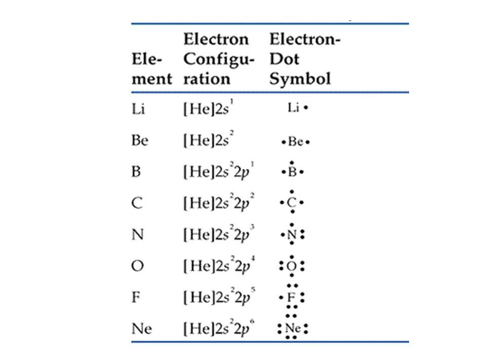 PERANAN ELEKTRON DALAM IKATAN KIMIA Menurut GN Lewis dan Kossel : 1. Elektron yang berperanan dalam ikatan kimia adalah elektron Valensi. 2.Atom mempu