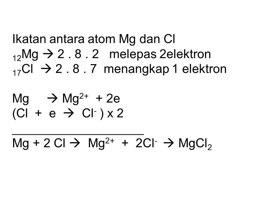 Ikatan antara atom Na dan Cl 11 Na  2. 8 1 melepas 1elektron 17 Cl  2. 8. 7 menangkap 1 elektron Na  Na + + e Cl + e  Cl - ____________________ Na