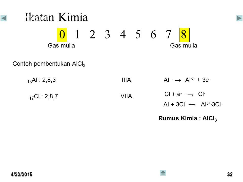 4/22/201531 Ikatan Kimia IKATAN ION 0 1 2 3 4 5 6 7 8 Gas mulia Contoh pembentukan NaCl 11 Na : 2,8,1IA 17 Cl : 2,8,7 VIIA Na  Na + + e - Cl + e - 