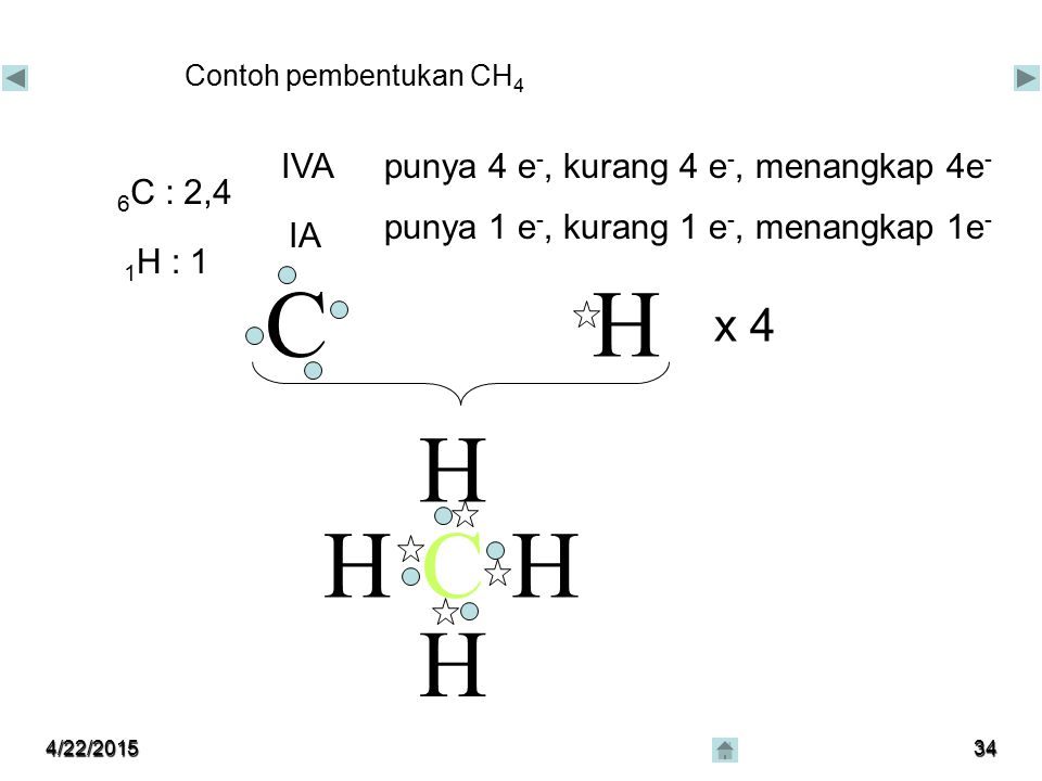 4/22/201533 Ikatan Kimia IKATAN KOVALEN Ikatan kovalen - pemakaian bersama pasangan elektron - antar unsur nonlogam dengan nonlogam - antar unsur deng