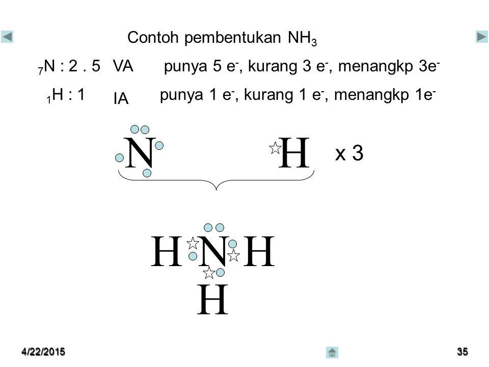 4/22/201534 H Contoh pembentukan CH 4 6 C : 2,4 IVA 1 H : 1 IA punya 4 e -, kurang 4 e -, menangkap 4e - punya 1 e -, kurang 1 e -, menangkap 1e - CH