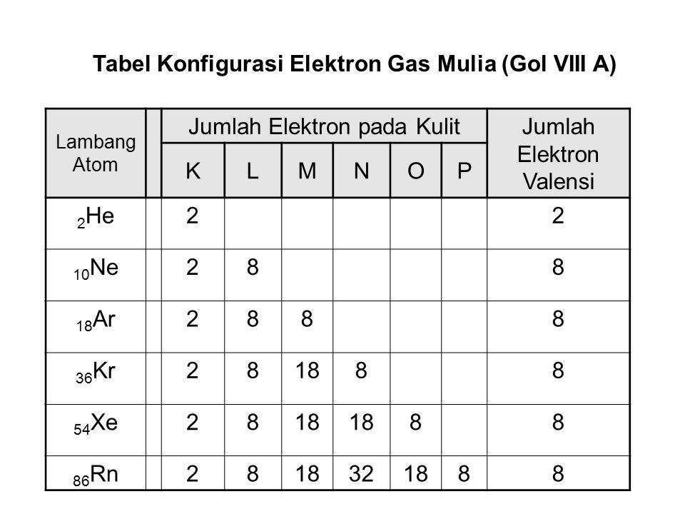 Penulisan konfigurasi elektron khusus golongan A 1.Isikan elektron di kulit yang lebih dalam dulu sebanyak maksimal dalam kulit tersebut. 2.Jika sisa