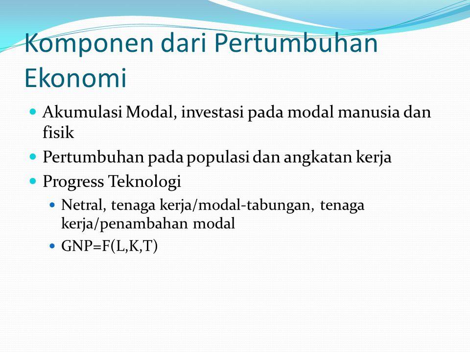 Komponen dari Pertumbuhan Ekonomi Akumulasi Modal, investasi pada modal manusia dan fisik Pertumbuhan pada populasi dan angkatan kerja Progress Teknol