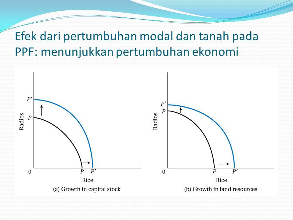 Efek dari pertumbuhan modal dan tanah pada PPF: menunjukkan pertumbuhan ekonomi