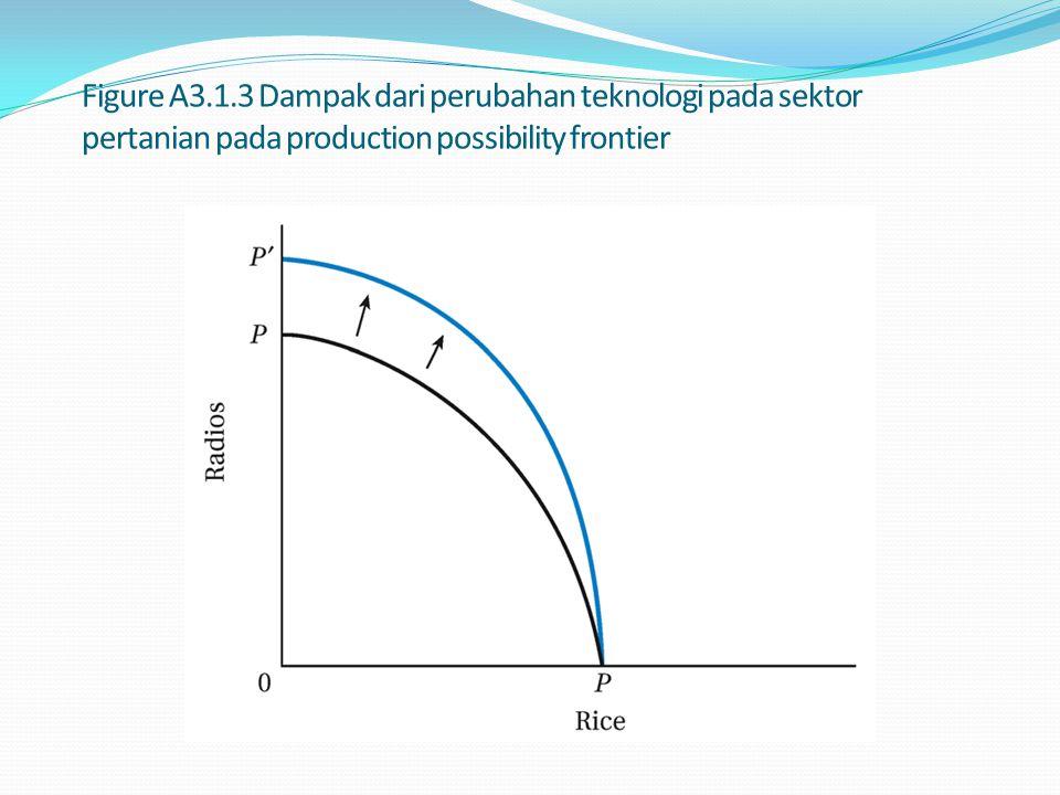 Figure A3.1.3 Dampak dari perubahan teknologi pada sektor pertanian pada production possibility frontier