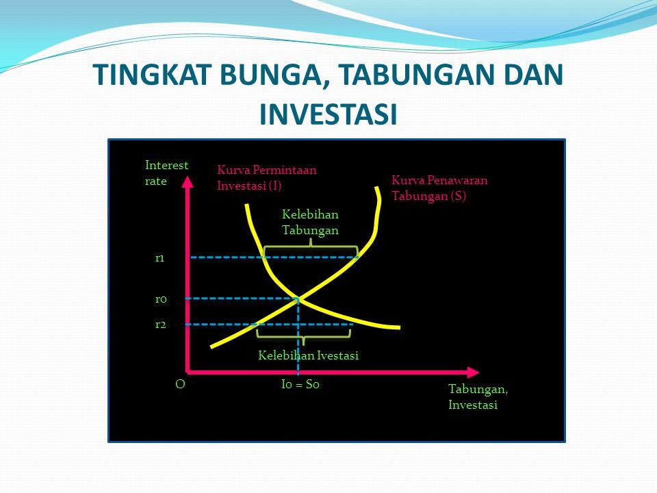 TINGKAT BUNGA, TABUNGAN DAN INVESTASI Interest rate O Tabungan, Investasi Kurva Permintaan Investasi (I) Kurva Penawaran Tabungan (S) r0 I0 = S0 r2 r1