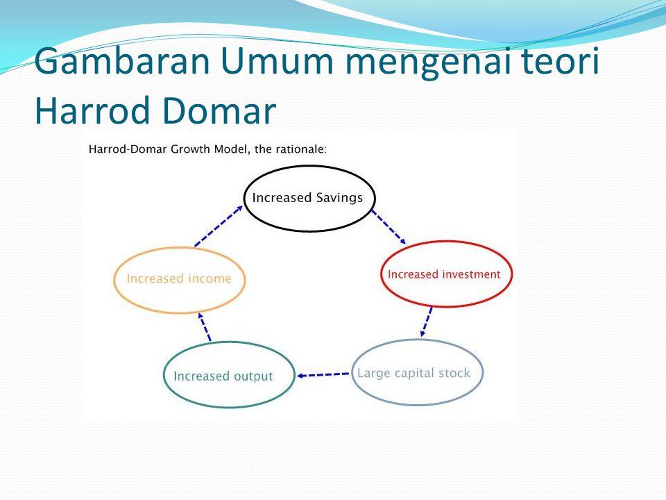Gambaran Umum mengenai teori Harrod Domar