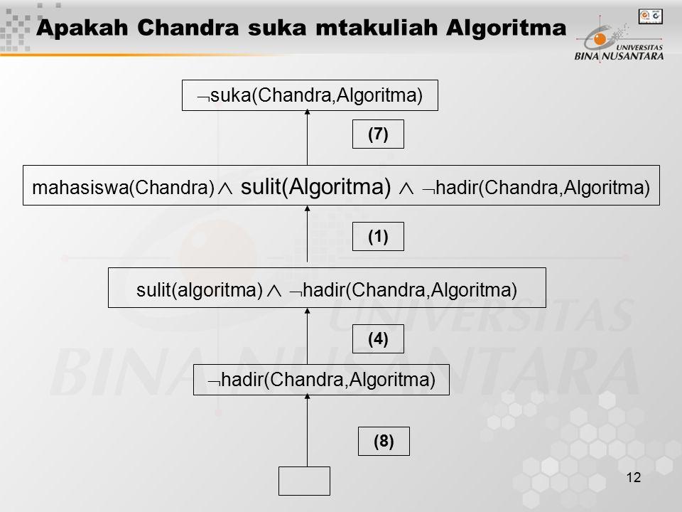 12 Apakah Chandra suka mtakuliah Algoritma  suka(Chandra,Algoritma) (8) mahasiswa(Chandra)  sulit(Algoritma)   hadir(Chandra,Algoritma) sulit(algoritma)   hadir(Chandra,Algoritma)  hadir(Chandra,Algoritma) (4) (1) (7)