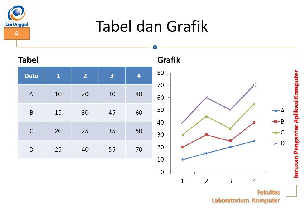 Tabel dan Grafik Tabel Data1234 A10203040 B15304560 C20253550 D25405570 Grafik Jurusan Pengantar Aplikasi Komputer Fakultas Laboratorium Komputer 4