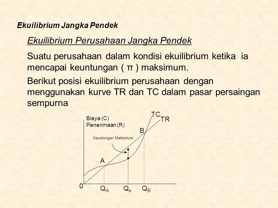 Ekuilibrium Jangka Pendek Ekuilibrium Perusahaan Jangka Pendek Suatu perusahaan dalam kondisi ekuilibrium ketika ia mencapai keuntungan ( π ) maksimum