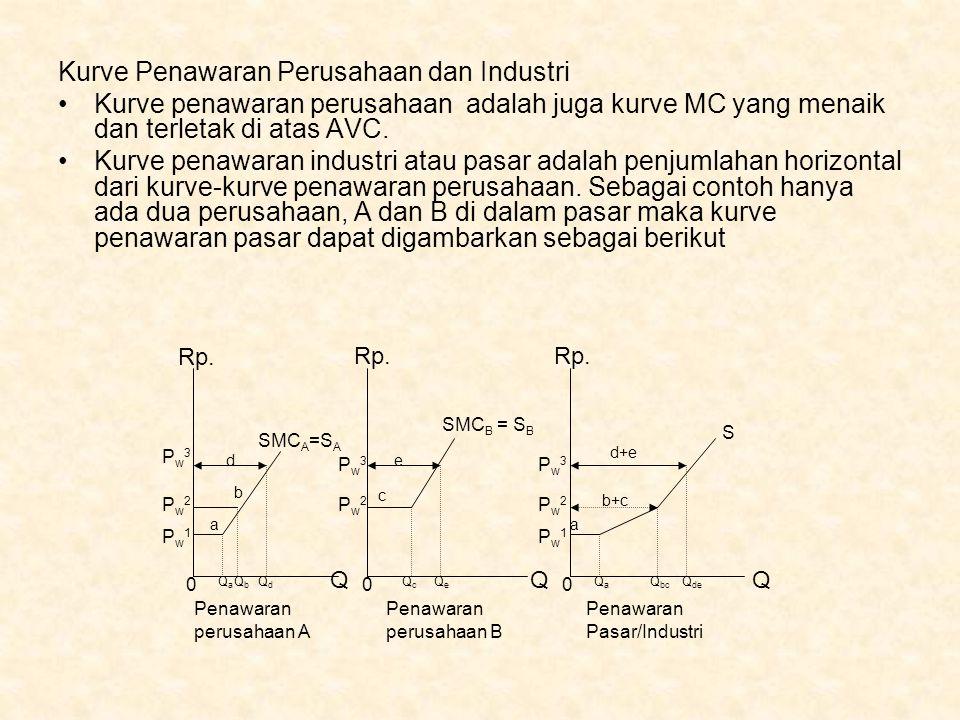 Kurve Penawaran Perusahaan dan Industri Kurve penawaran perusahaan adalah juga kurve MC yang menaik dan terletak di atas AVC. Kurve penawaran industri