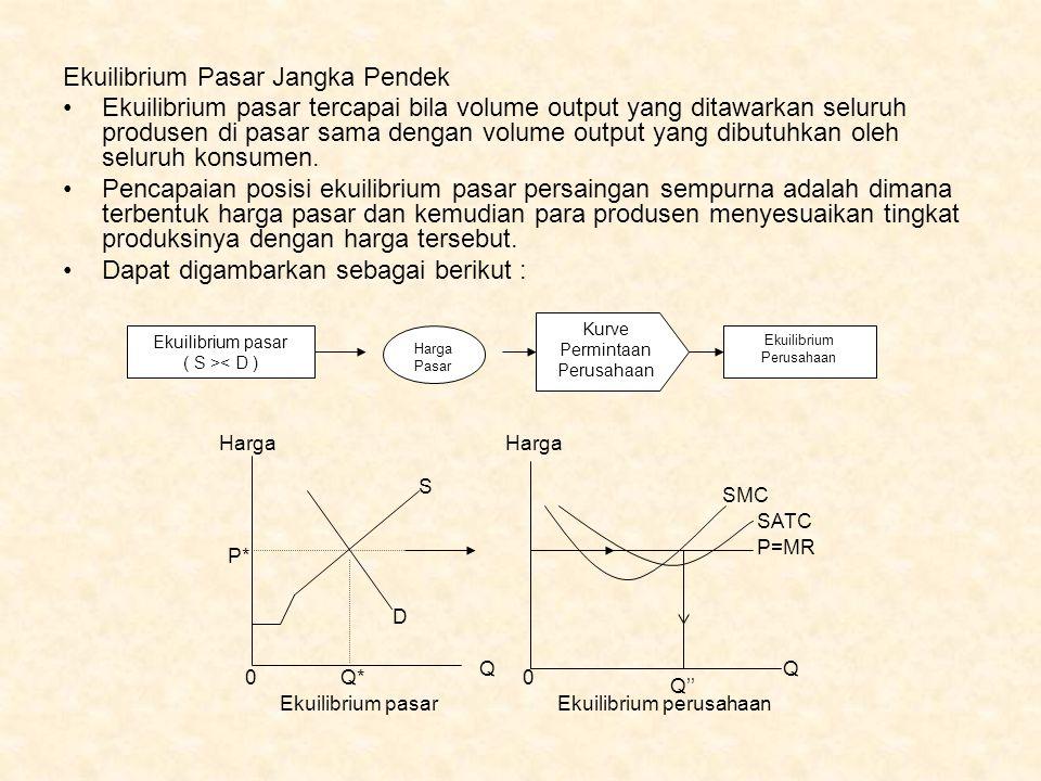 Ekuilibrium Pasar Jangka Pendek Ekuilibrium pasar tercapai bila volume output yang ditawarkan seluruh produsen di pasar sama dengan volume output yang