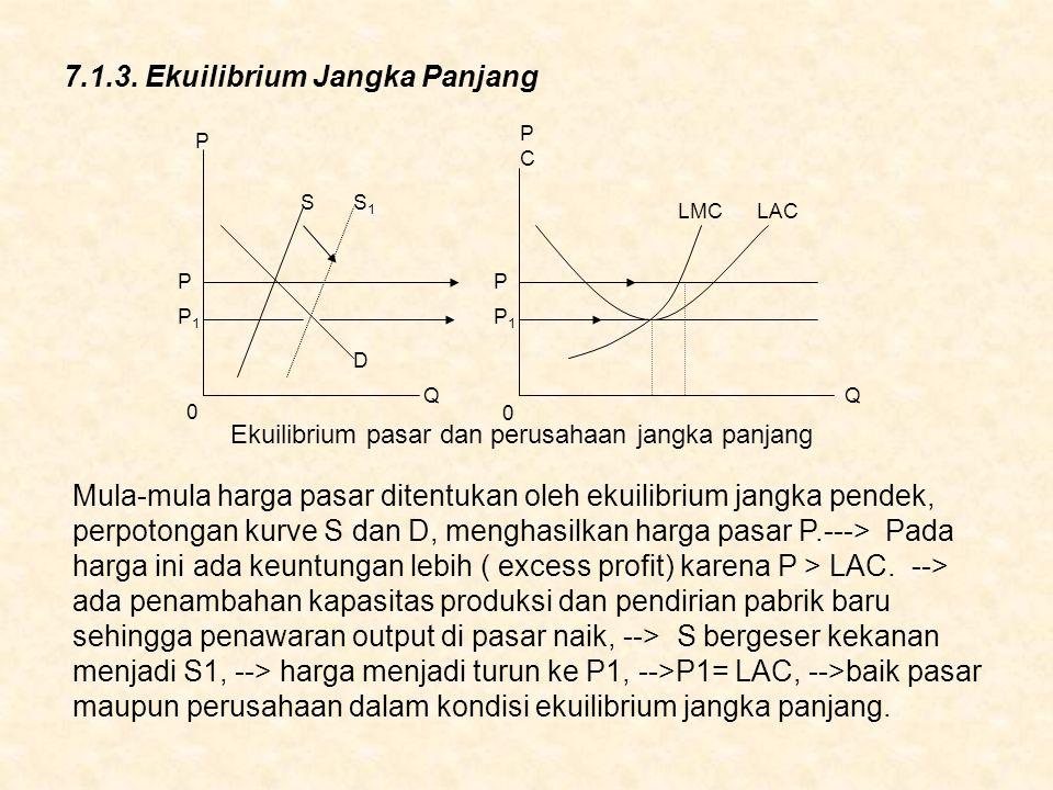 7.1.3. Ekuilibrium Jangka Panjang Mula-mula harga pasar ditentukan oleh ekuilibrium jangka pendek, perpotongan kurve S dan D, menghasilkan harga pasar