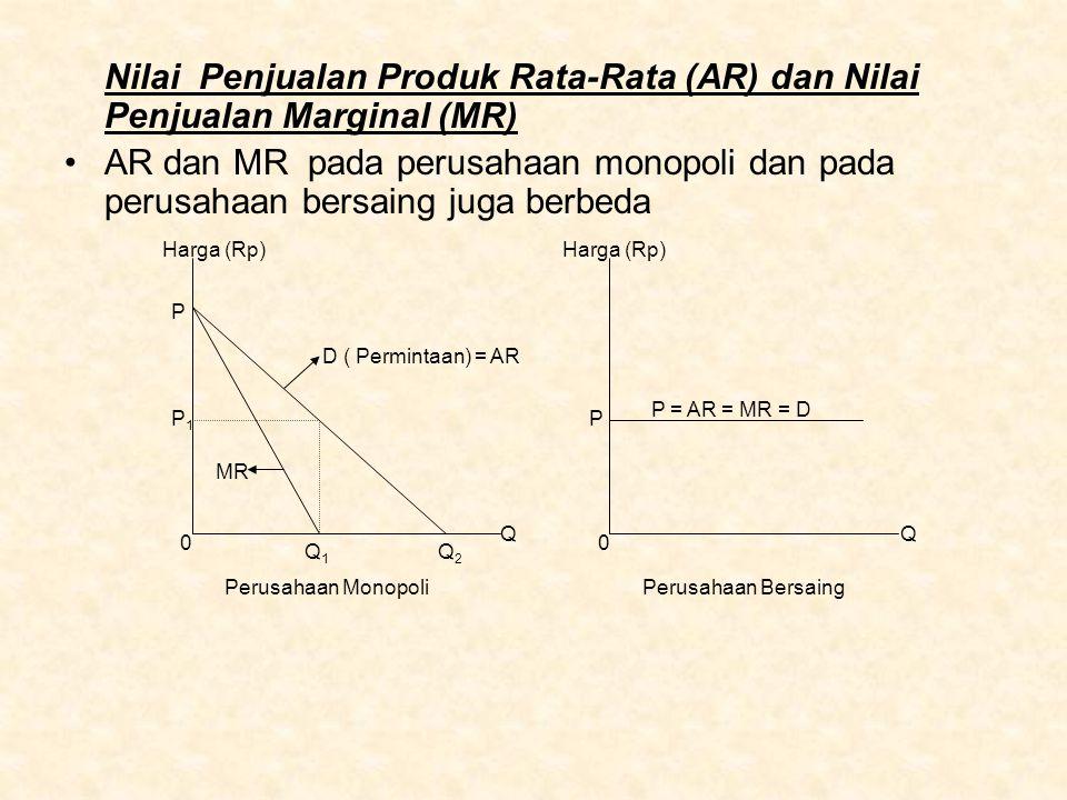 Nilai Penjualan Produk Rata-Rata (AR) dan Nilai Penjualan Marginal (MR) AR dan MR pada perusahaan monopoli dan pada perusahaan bersaing juga berbeda H