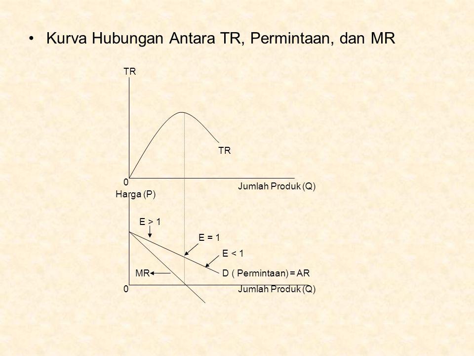 Kurva Hubungan Antara TR, Permintaan, dan MR TR Jumlah Produk (Q) Harga (P) E > 1 E = 1 E < 1 MRD ( Permintaan) = AR Jumlah Produk (Q)0 0