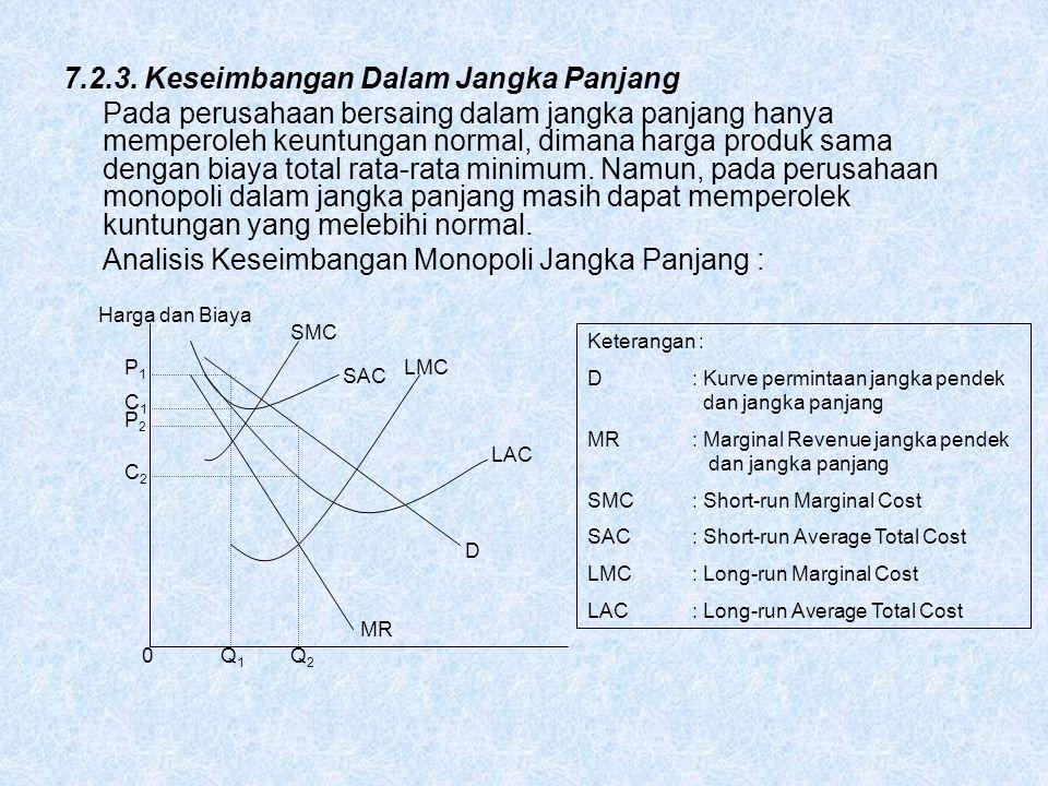 7.2.3. Keseimbangan Dalam Jangka Panjang Pada perusahaan bersaing dalam jangka panjang hanya memperoleh keuntungan normal, dimana harga produk sama de