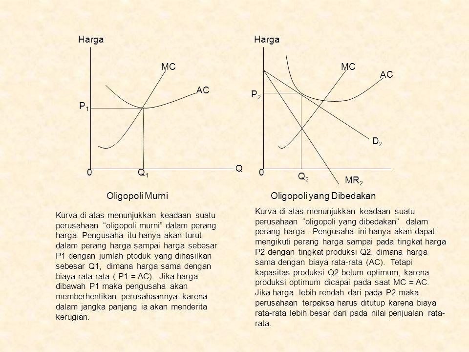 """Harga MC AC Q Q1Q1 P1P1 0 MC AC D2D2 MR 2 Q2Q2 P2P2 0 Oligopoli MurniOligopoli yang Dibedakan Kurva di atas menunjukkan keadaan suatu perusahaan """"olig"""