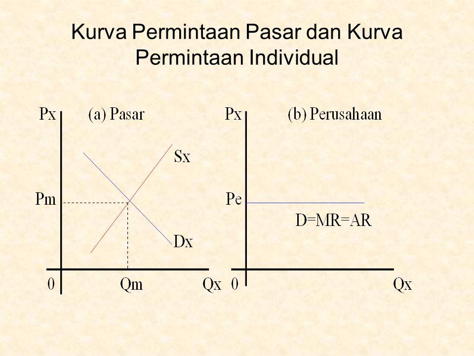 Pendekatan Matematis Keuntungan (π ) adalah nilai penjualan total ( TR ) dikurangi biaya total (TC) atau dapat ditulis : π = TR – TC ……………………………( 8 ) Karena TR = P Q, maka π = P Q – TC Karena Q = f ( P ) dan P = f ( Q ) dan syarat tercapainya keuntungan maksimum ∂ π ∂ π ∂ P ∂ Q ∂ TC adalah ------- = 0, maka ------ = Q ------ + P ------- - -------- ∂ Q ∂ Q ∂ Q ∂ Q ∂ Q Agar tercapai keuntungan maksimum maka : ∂ P ∂ Q ∂ TC Q ------ + P ------- - -------- = 0 ∂ Q ∂ Q ∂ Q ∂ P ∂ Q ∂ TC Karena Q ------ + P ------- = MR ( lihat rumus 5 dan 6) dan -------- = MC ∂ Q ∂ Q ∂ Q maka MR – MC = 0 atau MR = MC………………………..