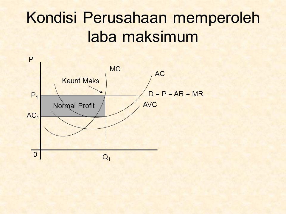 Kondisi Perusahaan Break-Even Point MC AC AVC D = P = AR = MR P 0 P 2 = AC 2 Q2Q2 Q
