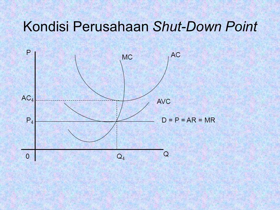 Kondisi Perusahaan Shut-Down Point MC AC AVC D = P = AR = MR P 0Q4Q4 Q AC 4 P4P4