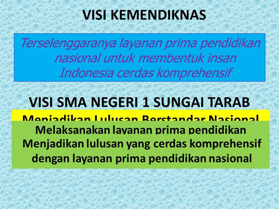 VISI SMA NEGERI 1 SUNGAI TARAB Terselenggaranya layanan prima pendidikan nasional untuk membentuk insan Indonesia cerdas komprehensif Menjadikan Lulus