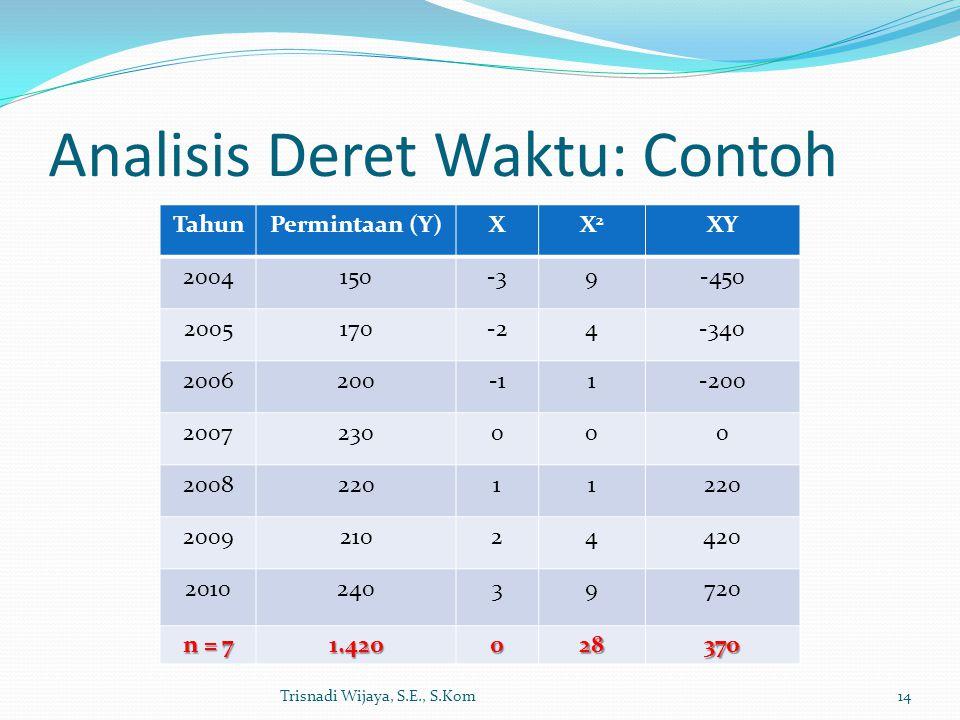 Analisis Deret Waktu: Contoh Trisnadi Wijaya, S.E., S.Kom14 TahunPermintaan (Y)XX2X2 XY 2004150-39-450 2005170-24-340 20062001-200 2007230000 20082201